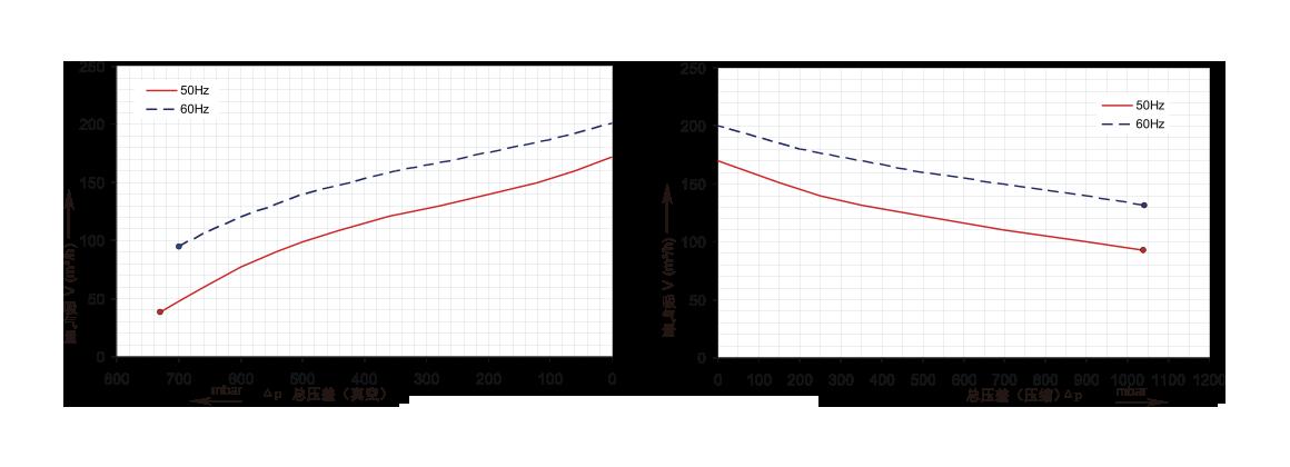 三叶轮7.5kw高压风机