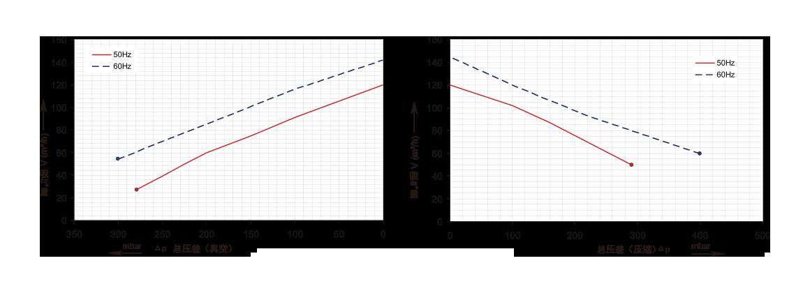 三相双段2GH320,0.85kw、1.3kw风机