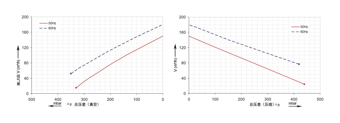 三相双段2GH420,1.6kw、2.2kw鼓风机