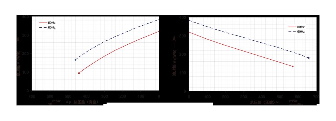 三相双段2GH720,3kw,4.3kw,5.5kw,7.5kw