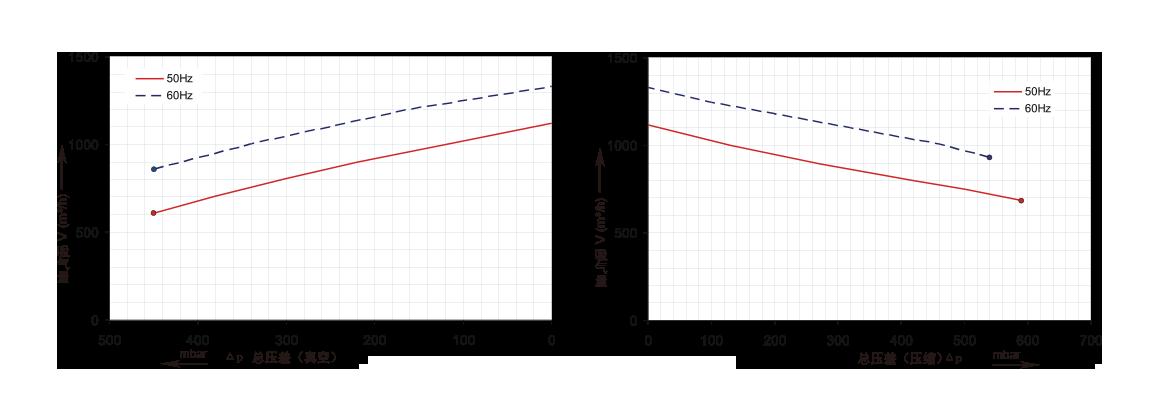 三相双段2GH920,16.5kw,20kw,25kw风机